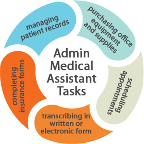 Medical Assisting Resources Everything a Medical Asstant